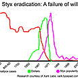 Styx Eradication: A Failure of Will
