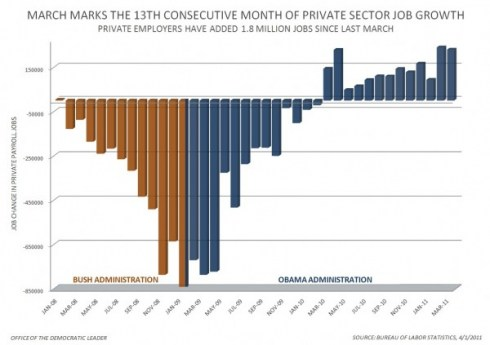 Obama-private-sector-600x423