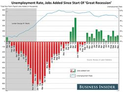 Chart-unemployment-rate-and-jobs-added-during-the-great-recession-dec-7-2011