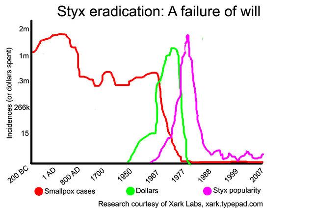 Styx Eradication: A Failure of Will